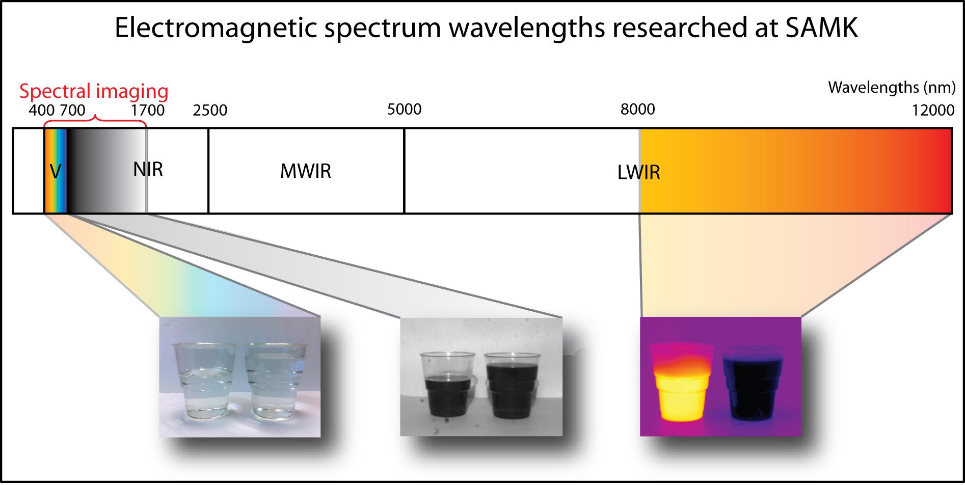 Electromagnetic spectrum wavelengths researched at SAMK
